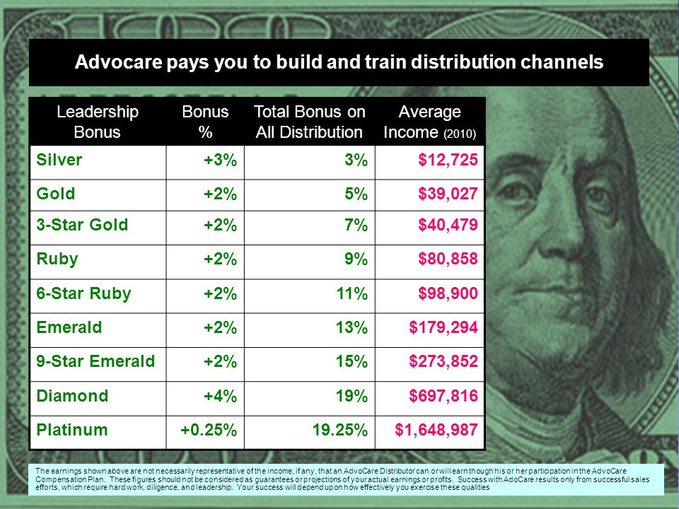 Advocare pays you to build and train distribution channels