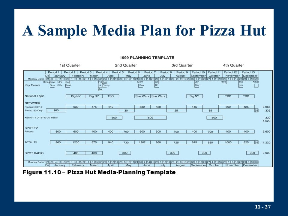 Media Planning And Buying  Ppt Video Online Download