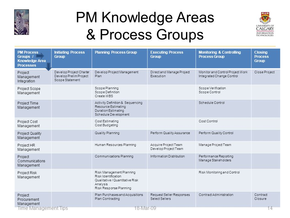 PM Knowledge Areas & Process Groups