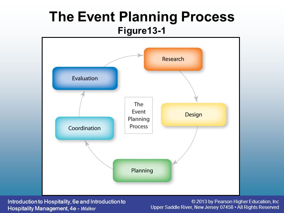 The Event Planning Process Figure13-1