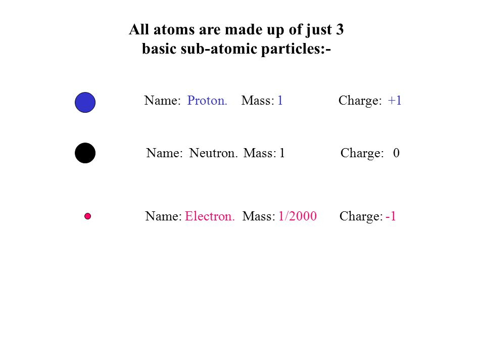 All atoms are made up of just 3 basic sub-atomic particles:-