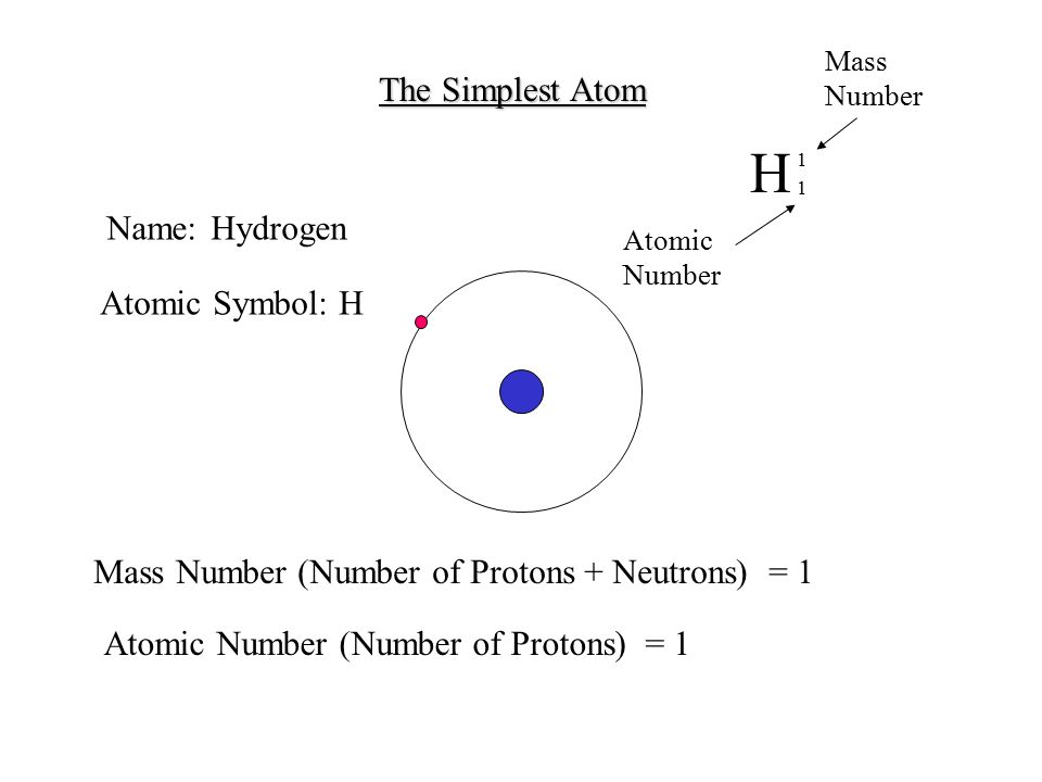 H The Simplest Atom Name: Hydrogen Atomic Symbol: H