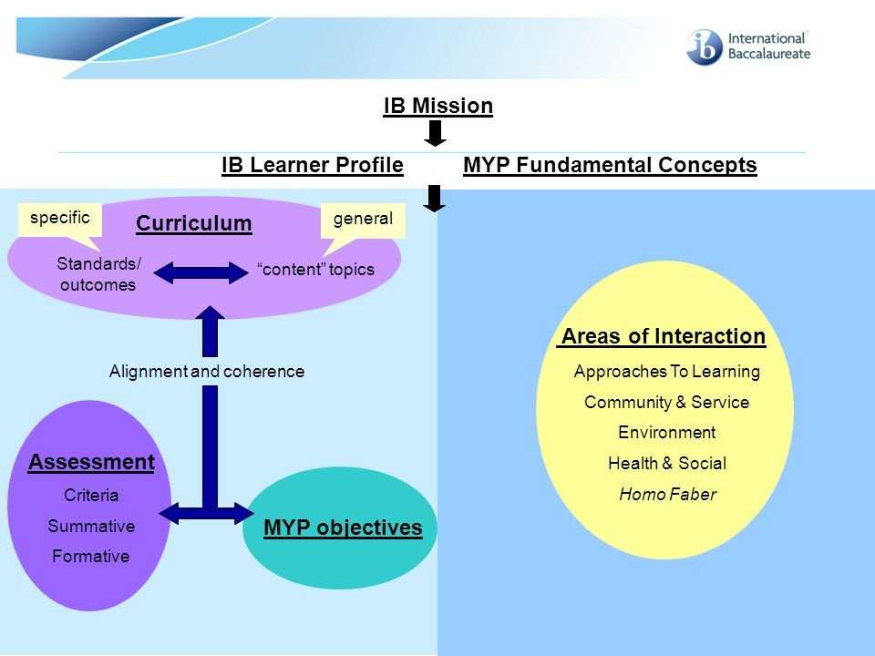 myp areas of interaction Results 1 - 6 of 6  myp teachers have until 2017 to integrate the revised myp curriculum  the  move away from areas of interaction and introduction of global.