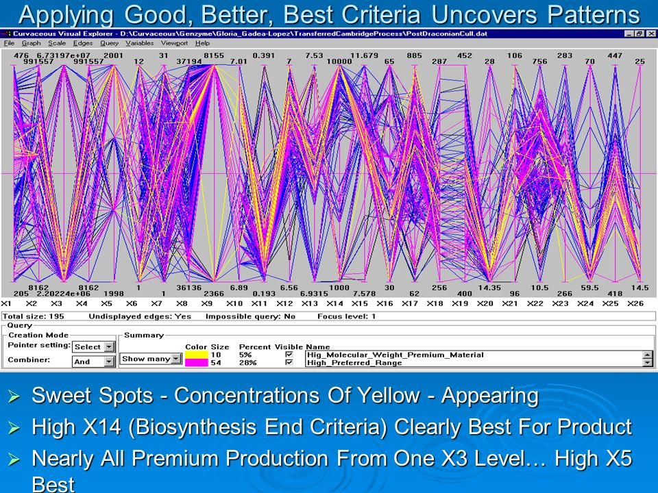 Applying Good, Better, Best Criteria Uncovers Patterns