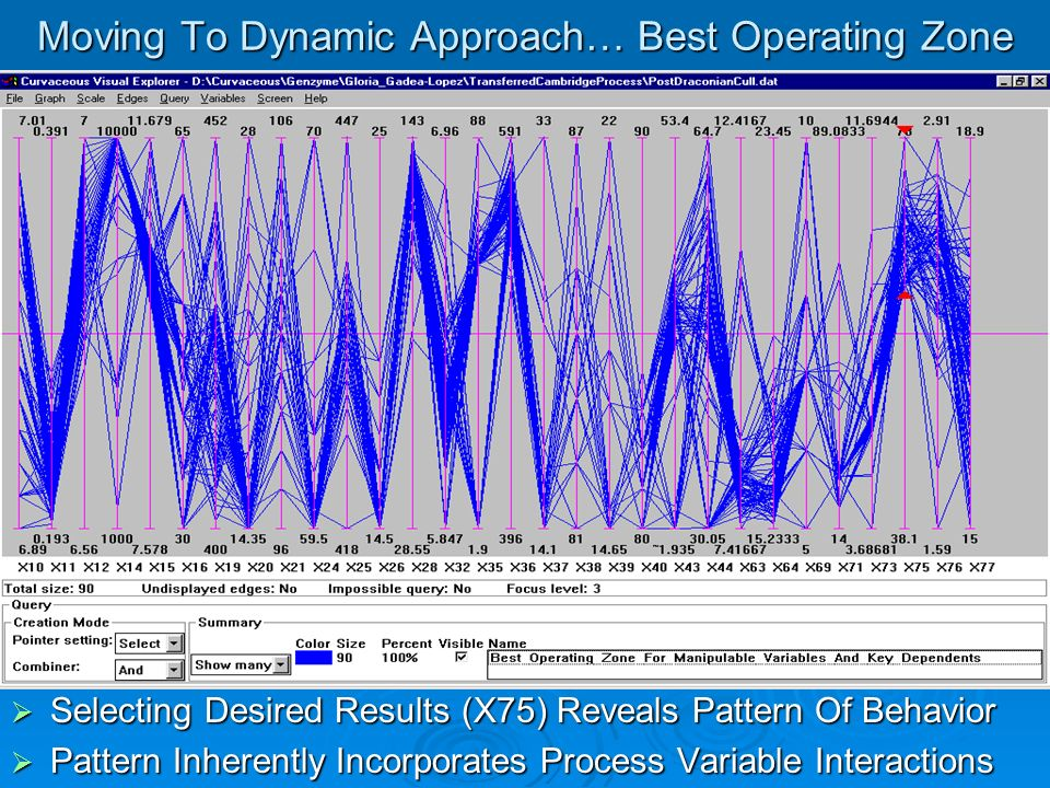 Moving To Dynamic Approach… Best Operating Zone