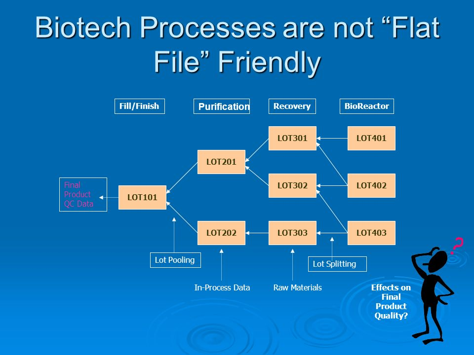 Biotech Processes are not Flat File Friendly