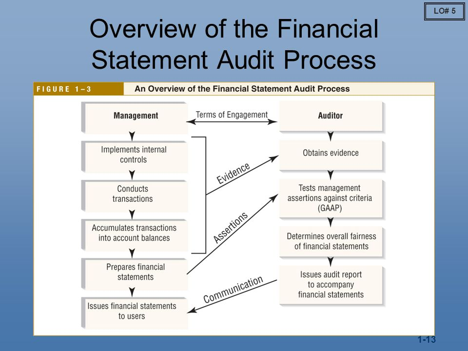 financial statement audit Audited financial statements handbook for multifamily rental housing california department of housing and community development california housing finance agency.