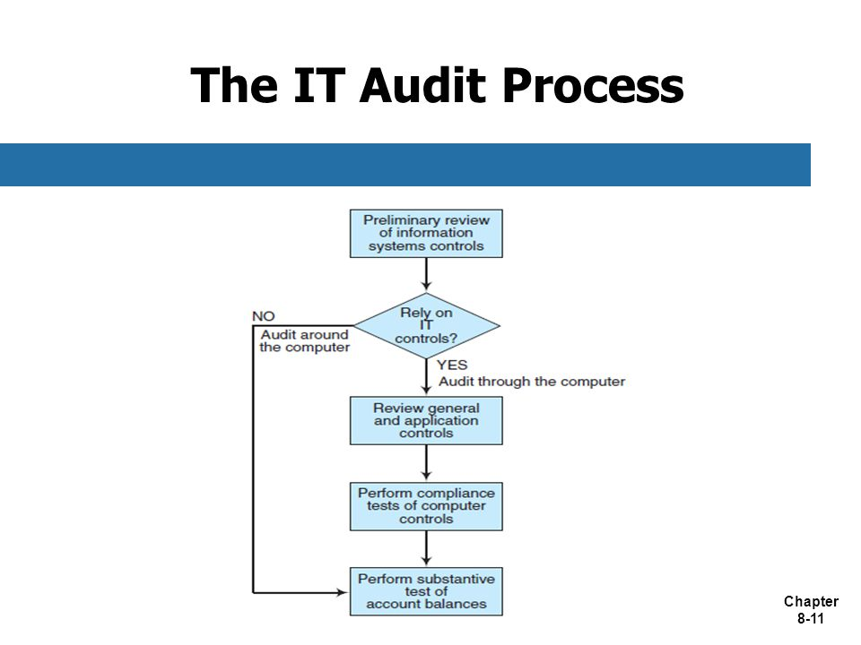 The IT Audit Process