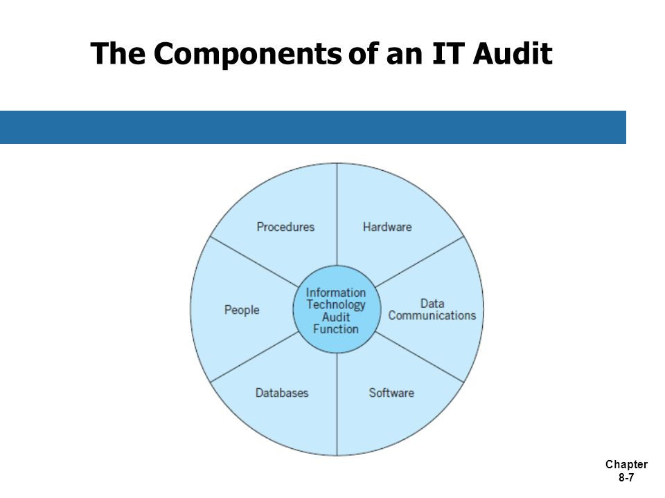 The Components of an IT Audit