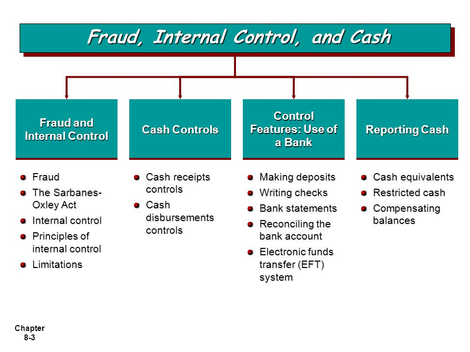 Fraud, Internal Control, and Cash