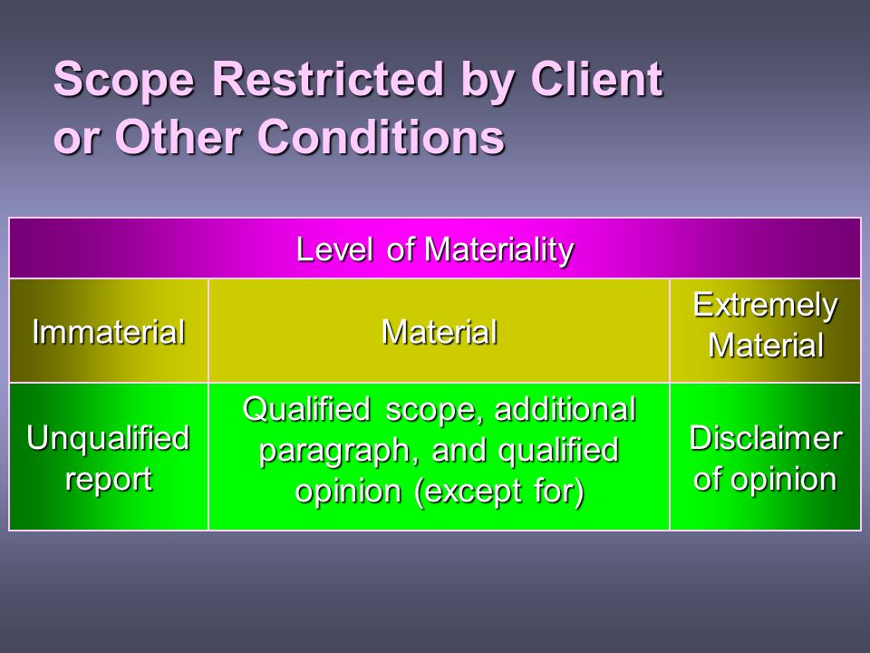 Scope Restricted by Client or Other Conditions