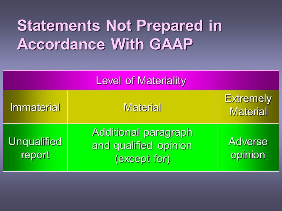 Statements Not Prepared in Accordance With GAAP