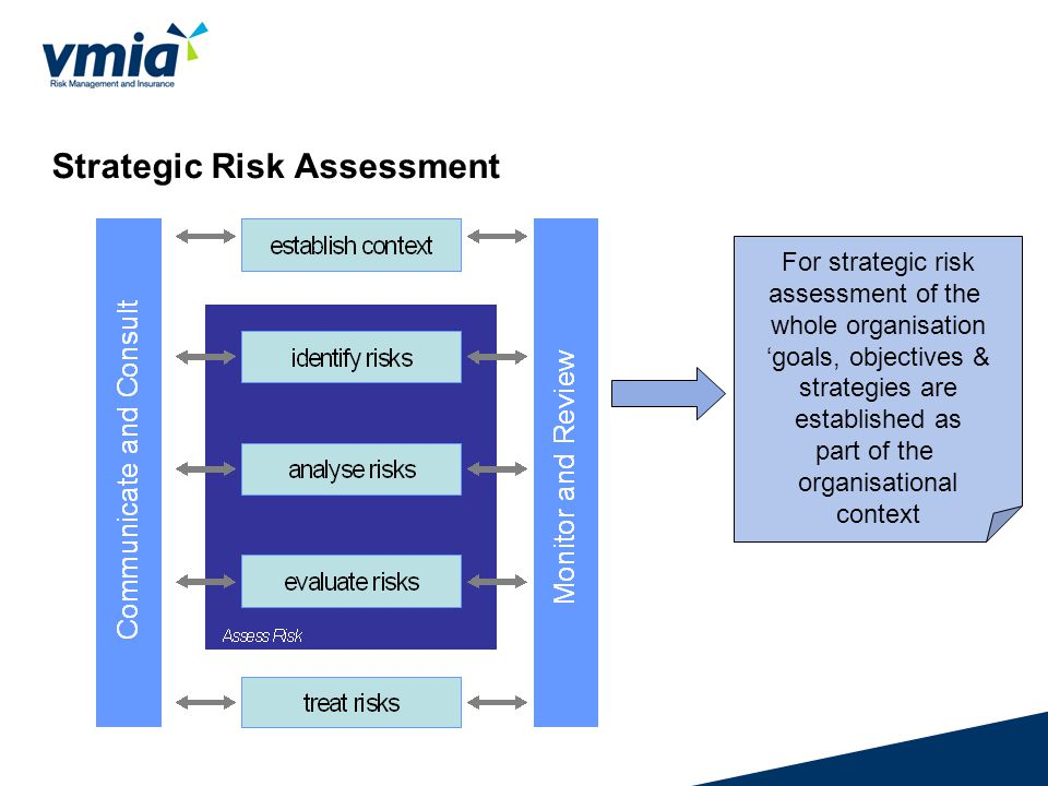 management of risk in an organisation Integration of risk management into sdlc  the principal goal of an  organization's risk management process should be to protect the organization.