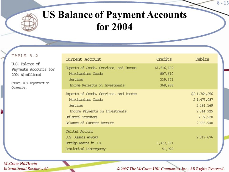 US Balance of Payment Accounts for 2004