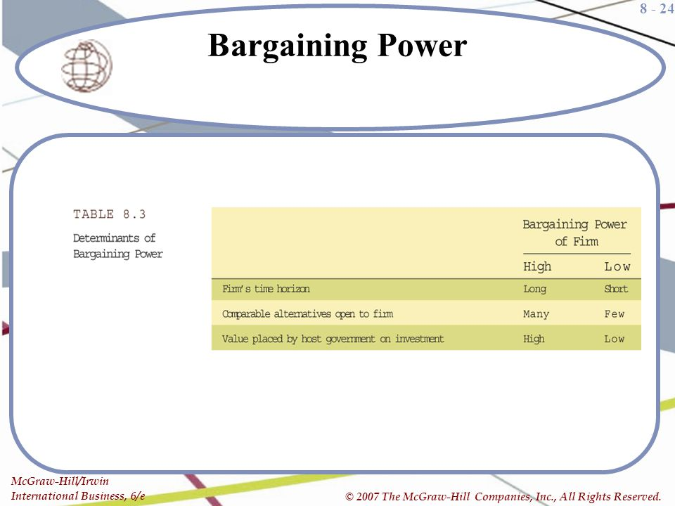 Bargaining Power Table 8.3, p. 284