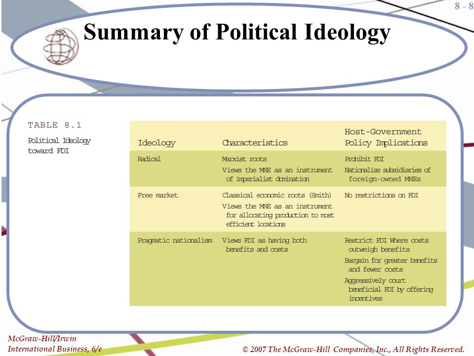 Summary of Political Ideology