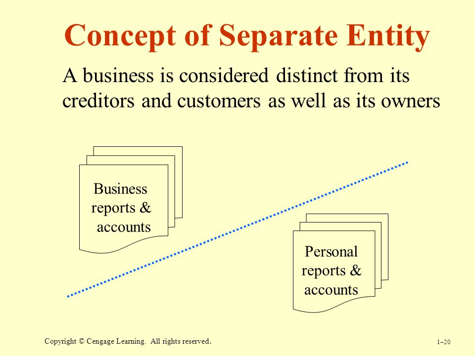 business entity concept 2 Advertisements: the following points highlight the ten major types of accounting concepts the ten concepts are: 1 business entity concept 2 going.