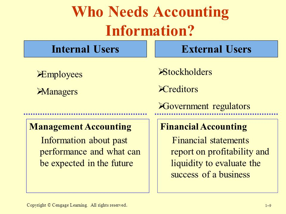 discuss how a financial manager can use financial ratios to make good business decisions Read a brief overview of some areas where financial accounting helps in decision making for investors, lending institutions and business managers how does financial accounting help decision.