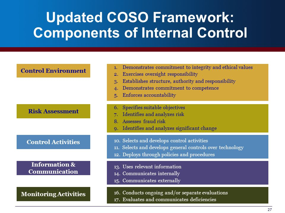 components of internal controls essay Types of internal controls:  internal control objectives are desired goals or conditions for a specific event cycle which,  major components.