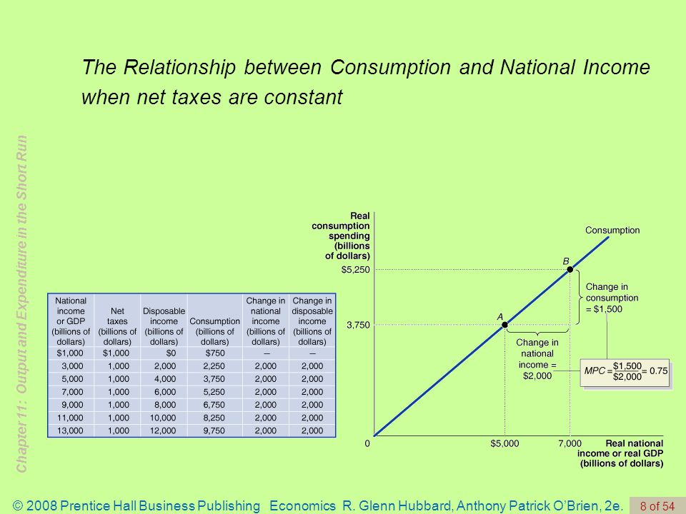 relationship between income and consumption expenditure pattern