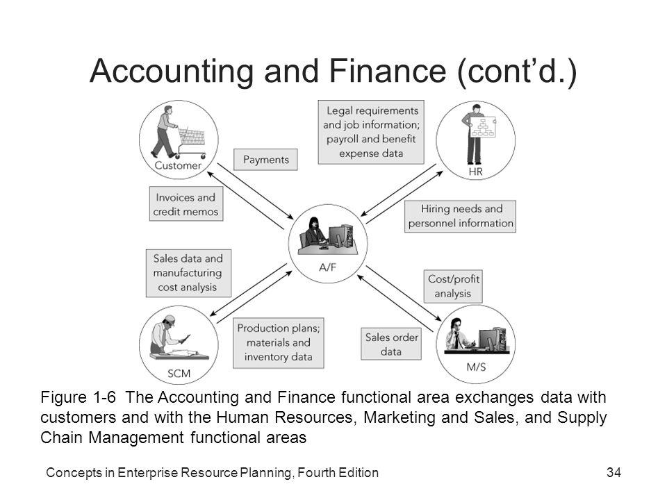 what is the mission of the accounting and finance functional area Communicating core values and mission the syllabus area relating to an our members throughout their careers in accounting, business and finance.