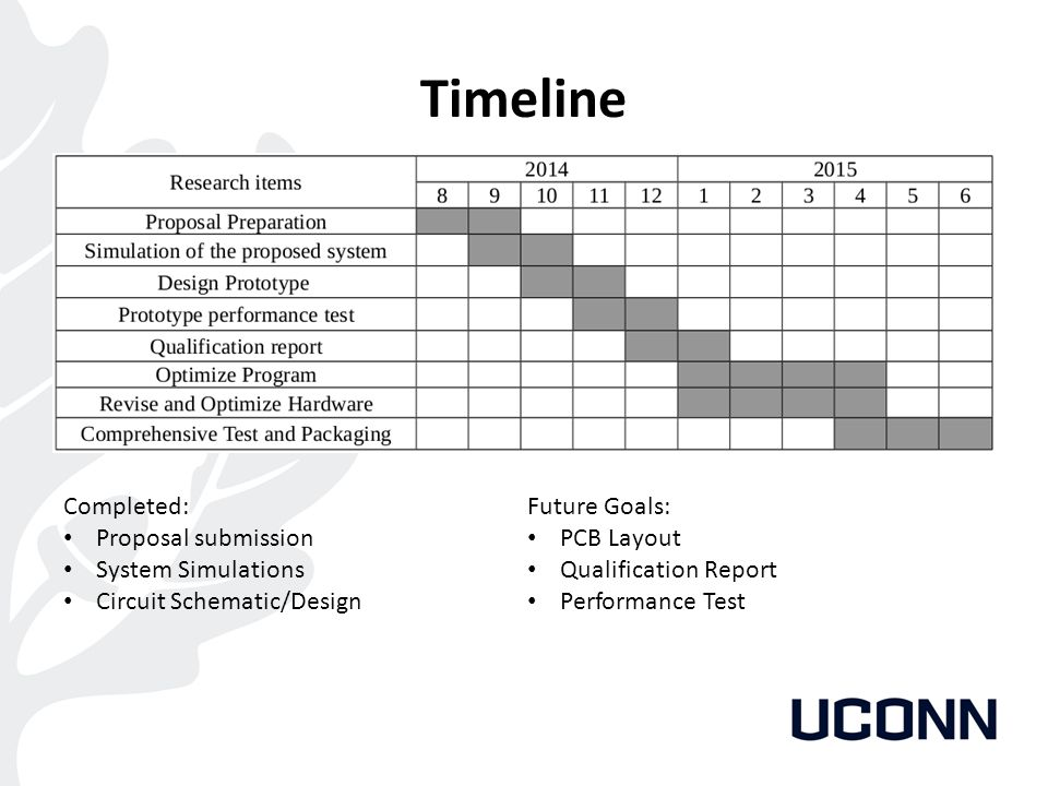 Timeline Completed: Proposal submission System Simulations