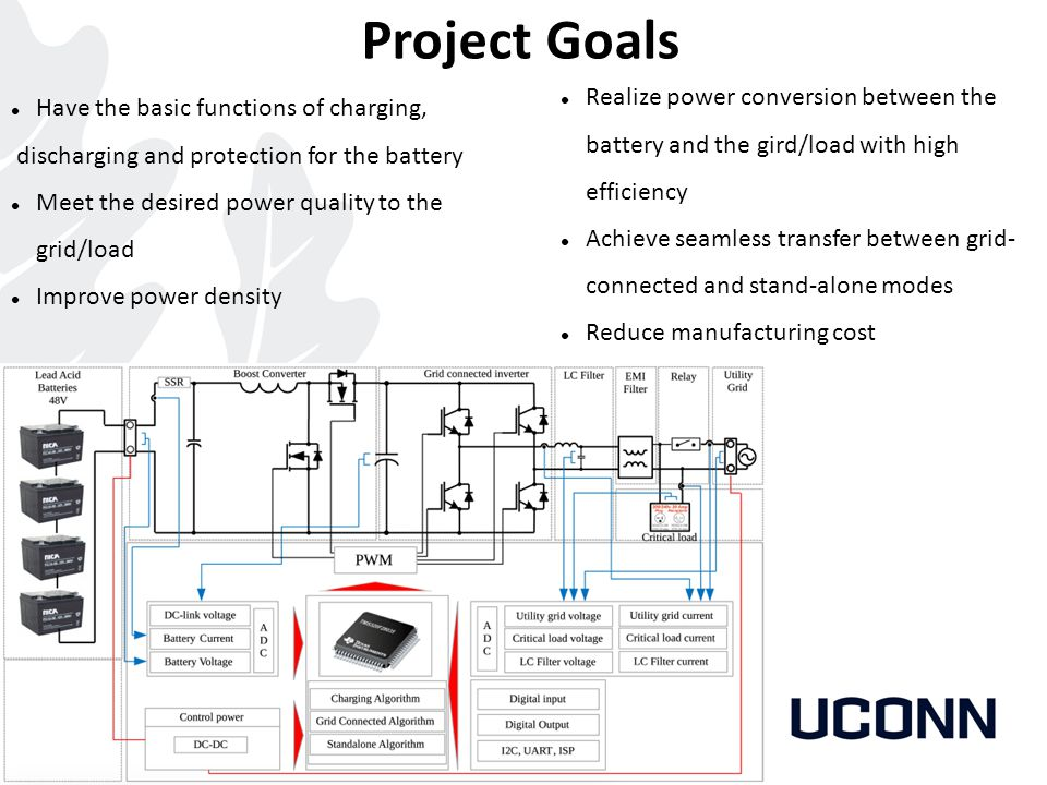 Project Goals Realize power conversion between the battery and the gird/load with high efficiency.