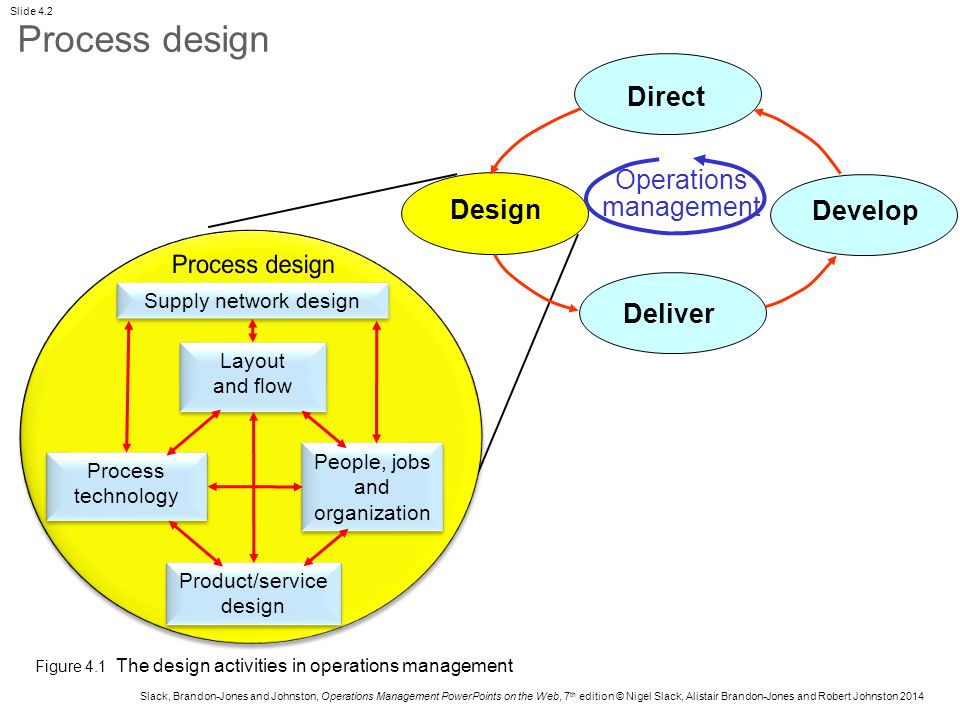 process design in operations management Product design and process selection decisions are typically made together pizza hut's stuffed-crust pizza dictated a certain design of the manufac- pany's product is database management software geared to large clients with substan.