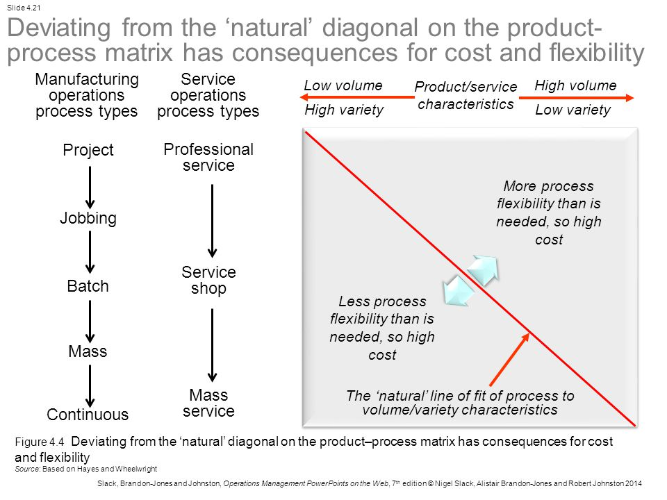Deviating from the 'natural' diagonal on the product-process matrix has consequences for cost and flexibility