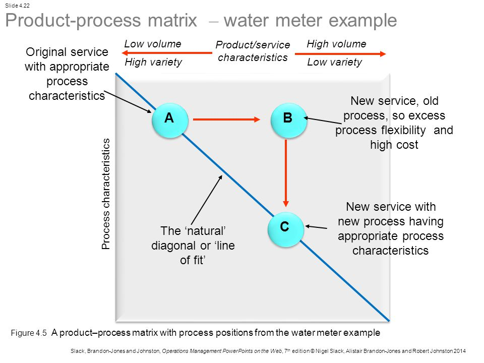 Product-process matrix – water meter example