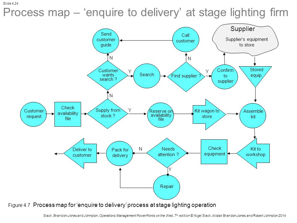 Process map – 'enquire to delivery' at stage lighting firm