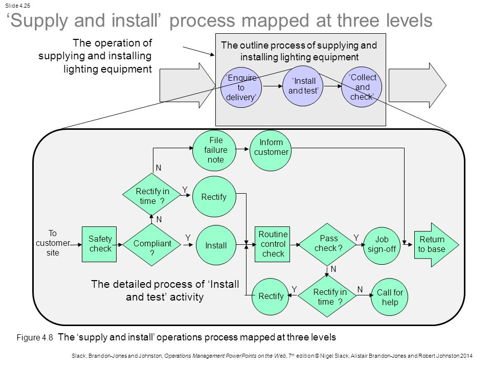 'Supply and install' process mapped at three levels