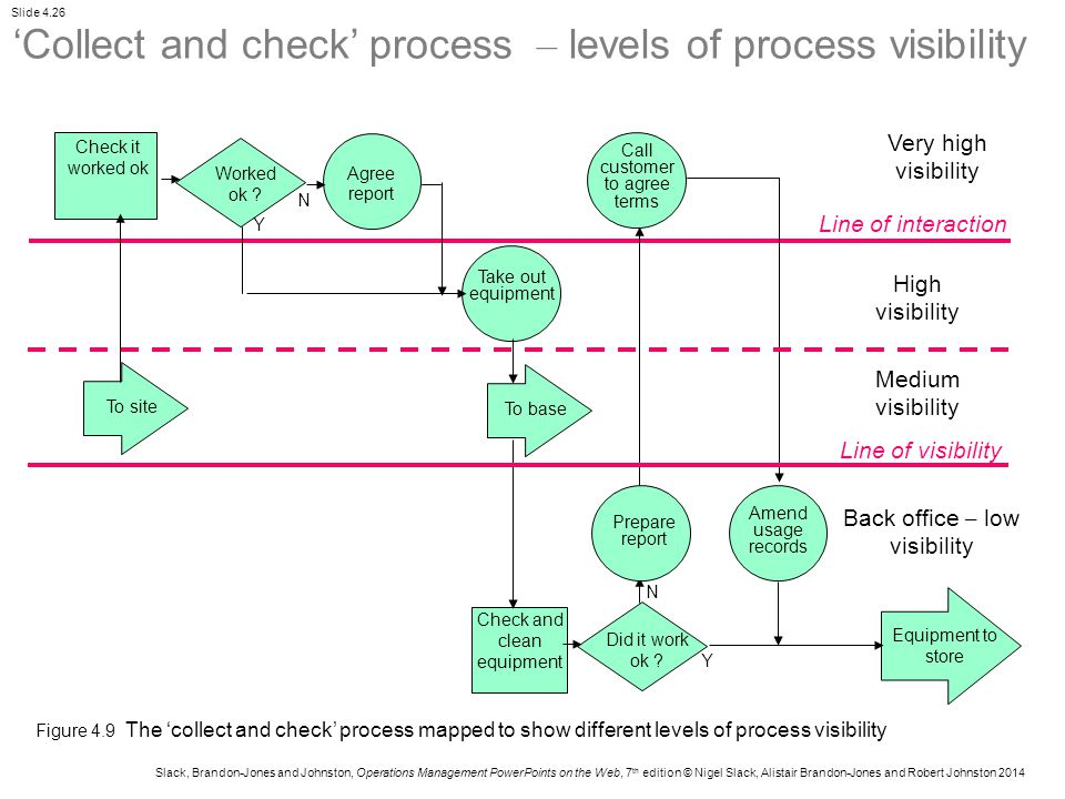 'Collect and check' process – levels of process visibility