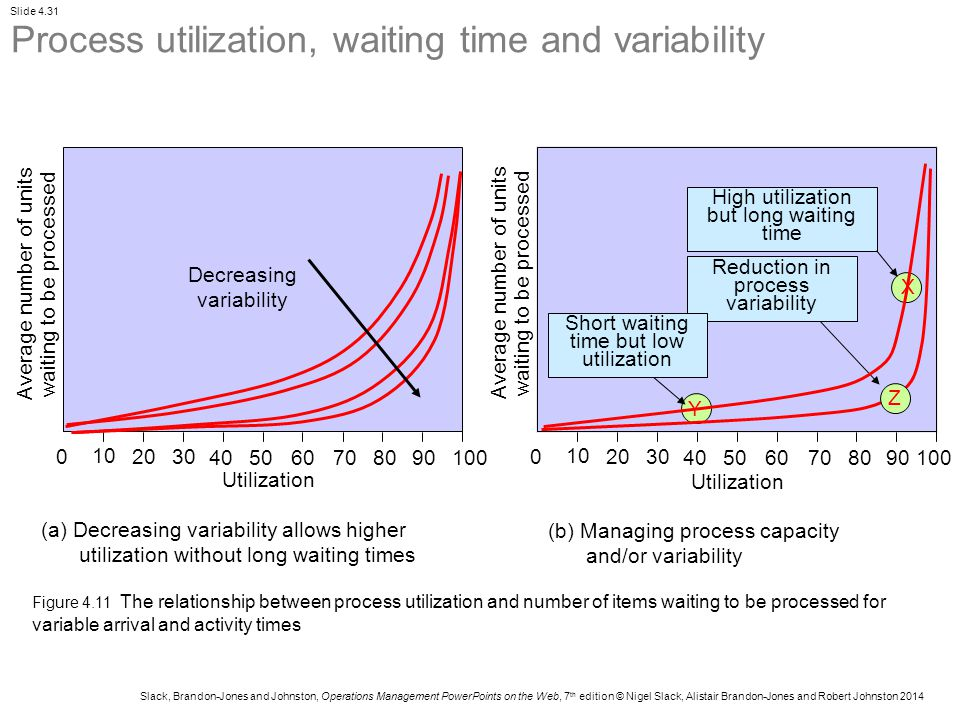 Process utilization, waiting time and variability