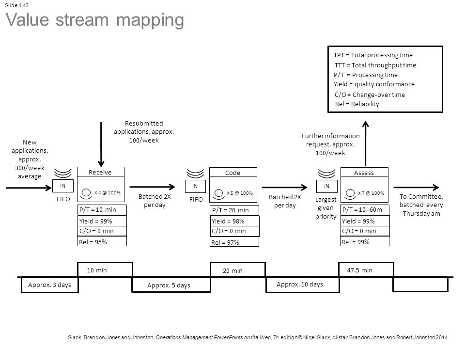 Value stream mapping TPT = Total processing time