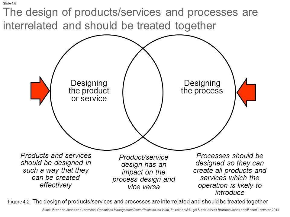 Designing the product or service