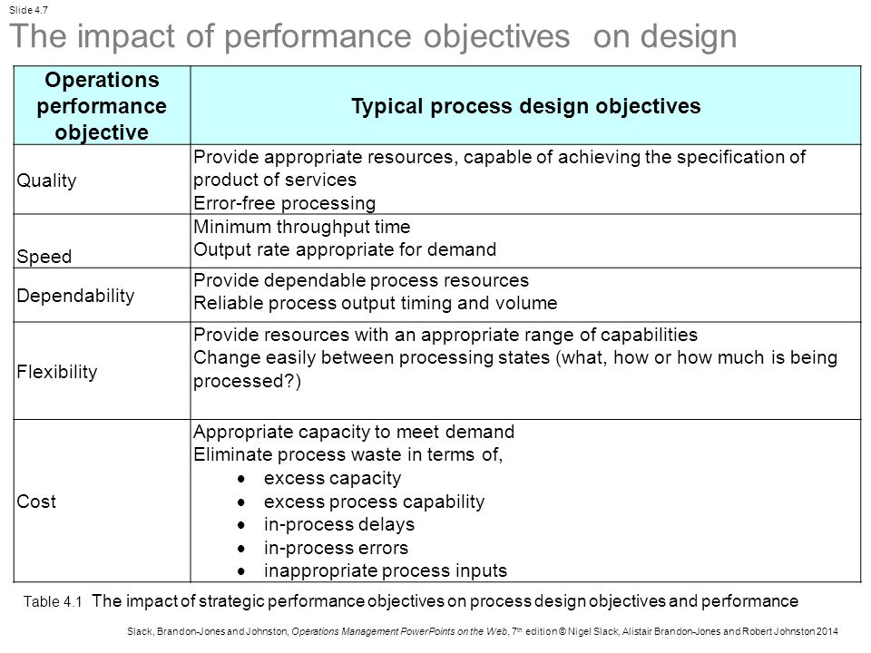 Operations performance objective Typical process design objectives