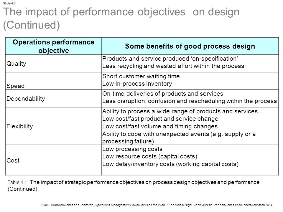 Operations performance objective Some benefits of good process design