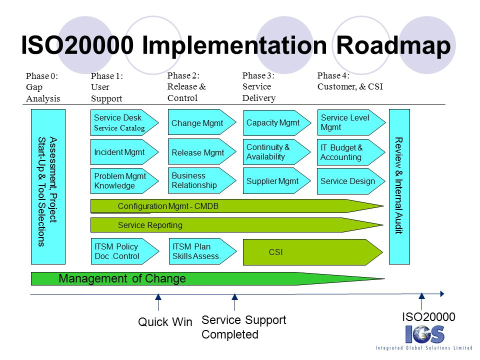 itsm roadmap Dr. Julian Lo Consulting Director ITIL v3 Expert - ppt video online ...