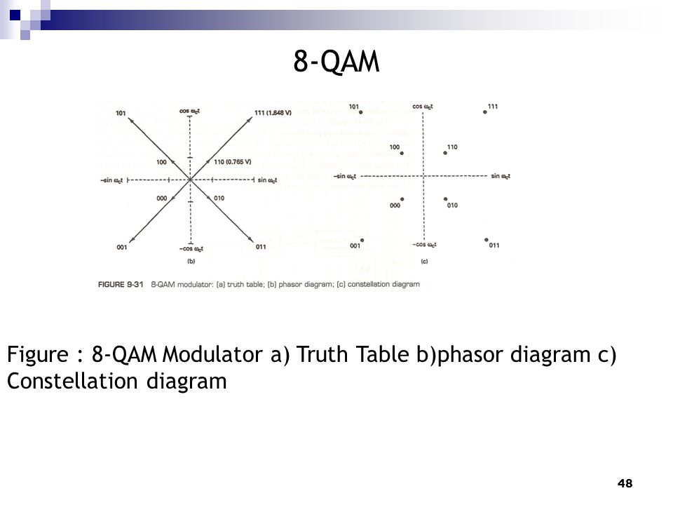 constellation diagram of 16 qam 28 images file 16qam gray coded rh roteryd info 8 qam transmitter block diagram 8 qam transmitter block diagram