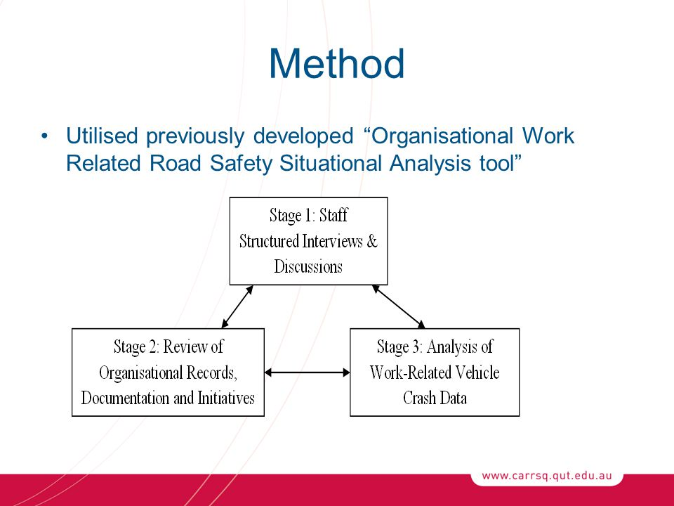 Method Utilised previously developed Organisational Work Related Road Safety Situational Analysis tool