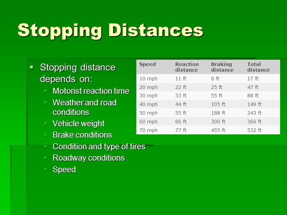 Stopping Distances Stopping distance depends on: