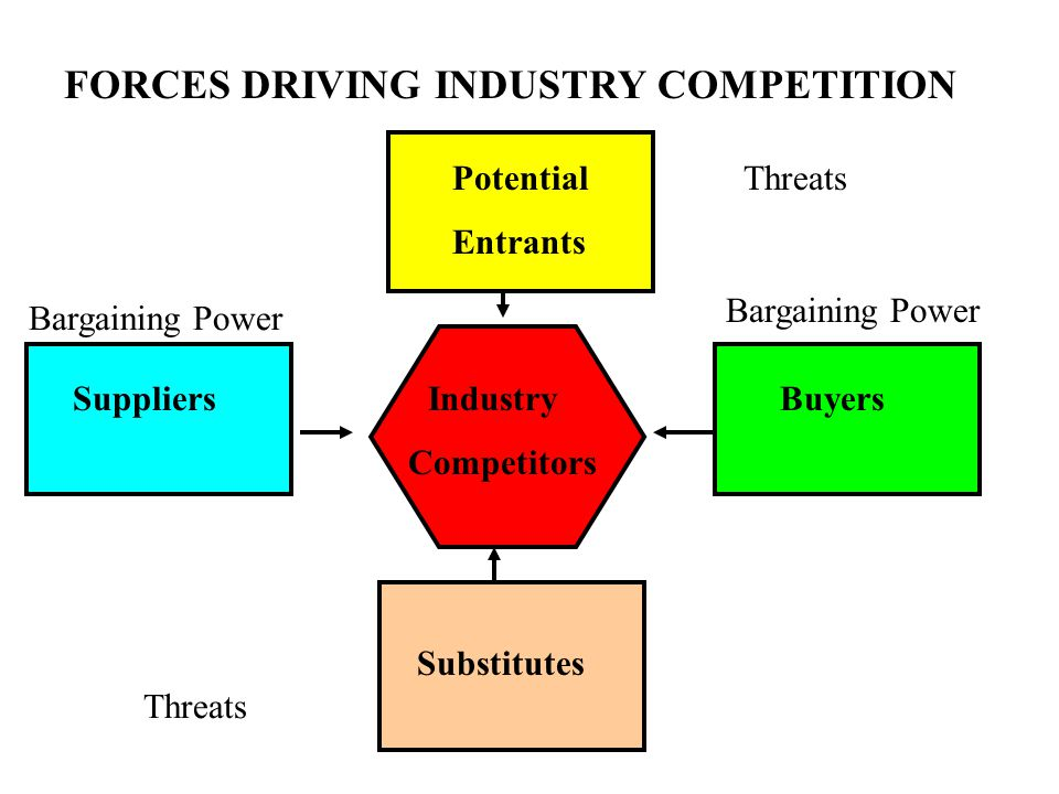 driving force of retail industry Retail management international porter's five forces model of competition whatever be the industry, these five forces influence the profitability as they.
