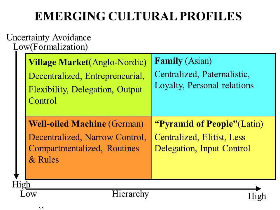 hofstede emerging cultural profile indonesia Cross cultural differences two leading studies of cross-cultural management have been conducted by geert hofstede [1] and fons trompenaars [2] both approaches propose a set of cultural dimensions along which dominant value systems can be ordered.