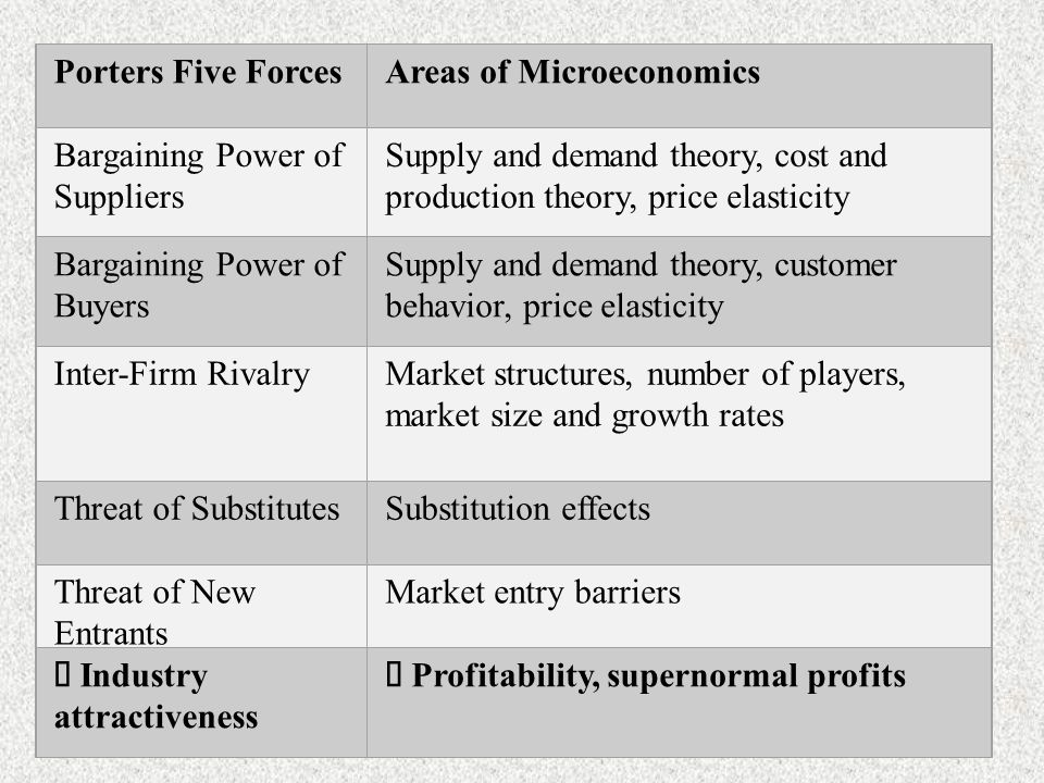 bargaining power of supplier starbucks Porter's five forces analysis bargaining power of buyers starbucks coffee company is a global coffee company and a coffeehouse chain headquartered in washington, the us and the company has generated revenues of $149 billion during 2013.