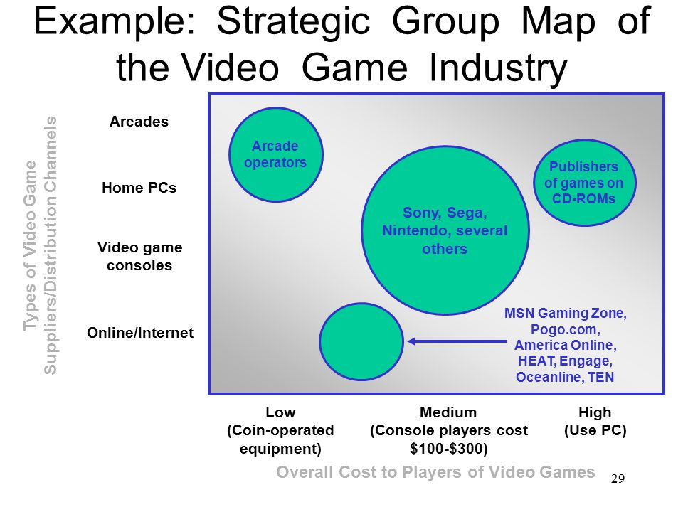 strategic group map of the video console industry Strategic group map of the video game industry industry background the video game industry (formally referred to as interactive entertainment) is the economic sector involved with the development, marketing and sale of video and computer gamesit includes video game consoles, game software, handheld devices, mobile games and online gamesthe video gaming industry has been growing.