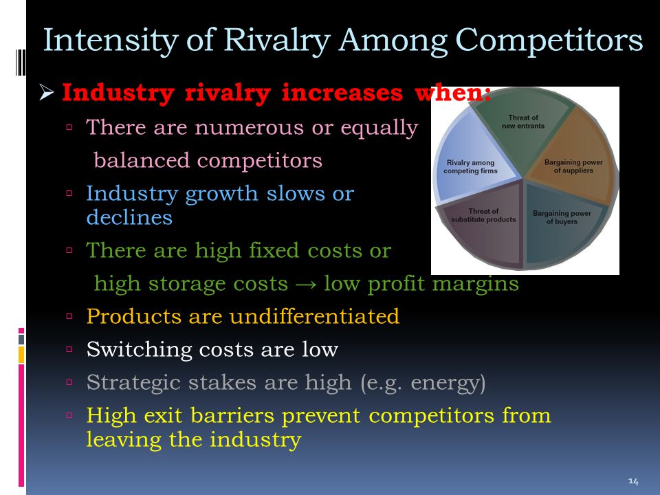 Intensity of Rivalry Among Competitors