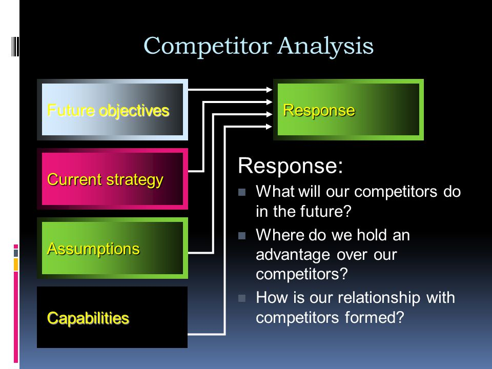 Competitor Analysis Response: Future objectives Response