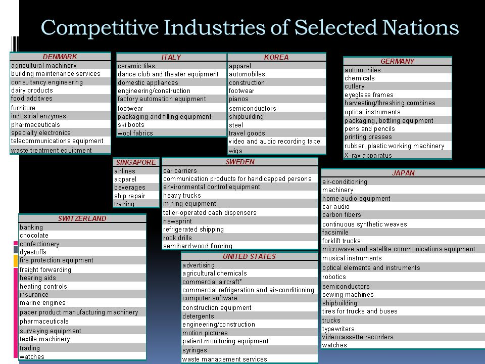 Competitive Industries of Selected Nations