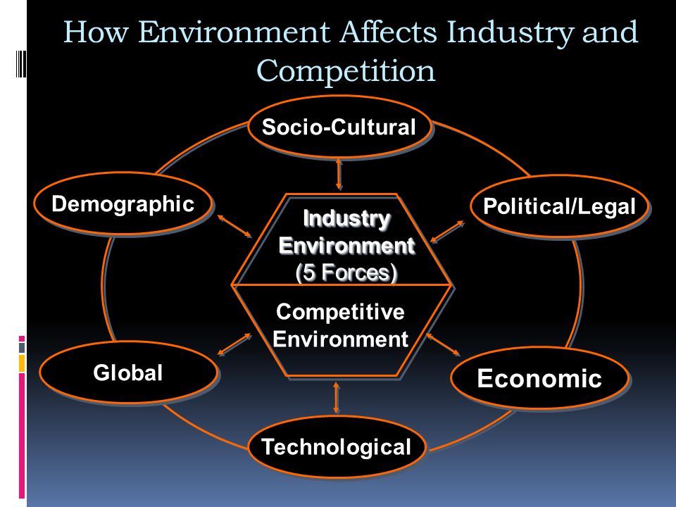 How Environment Affects Industry and Competition